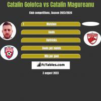 Catalin Golofca vs Catalin Magureanu h2h player stats