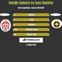 Catalin Golofca vs Ioan Dumiter h2h player stats
