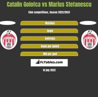 Catalin Golofca vs Marius Stefanescu h2h player stats