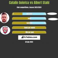 Catalin Golofca vs Albert Stahl h2h player stats