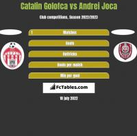 Catalin Golofca vs Andrei Joca h2h player stats