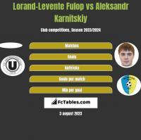 Lorand-Levente Fulop vs Aleksandr Karnitskiy h2h player stats