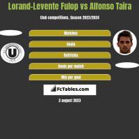 Lorand-Levente Fulop vs Alfonso Taira h2h player stats