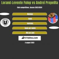 Lorand-Levente Fulop vs Andrei Prepelita h2h player stats