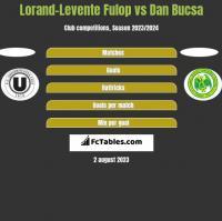 Lorand-Levente Fulop vs Dan Bucsa h2h player stats