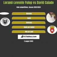 Lorand-Levente Fulop vs David Caiado h2h player stats