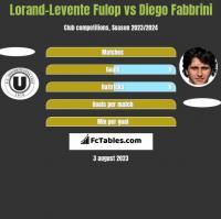 Lorand-Levente Fulop vs Diego Fabbrini h2h player stats
