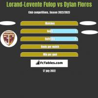 Lorand-Levente Fulop vs Dylan Flores h2h player stats