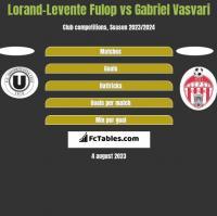 Lorand-Levente Fulop vs Gabriel Vasvari h2h player stats