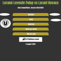 Lorand-Levente Fulop vs Lorant Kovacs h2h player stats