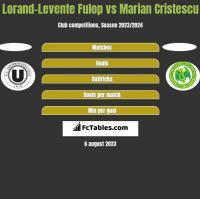 Lorand-Levente Fulop vs Marian Cristescu h2h player stats