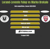 Lorand-Levente Fulop vs Marko Brekalo h2h player stats