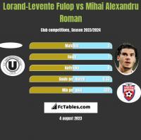 Lorand-Levente Fulop vs Mihai Alexandru Roman h2h player stats