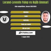 Lorand-Levente Fulop vs Najib Ammari h2h player stats