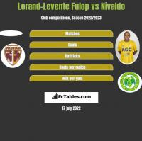 Lorand-Levente Fulop vs Nivaldo h2h player stats