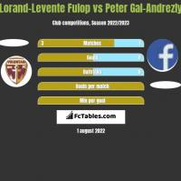 Lorand-Levente Fulop vs Peter Gal-Andrezly h2h player stats