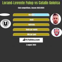 Lorand-Levente Fulop vs Catalin Golofca h2h player stats
