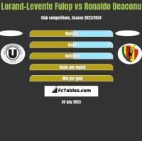 Lorand-Levente Fulop vs Ronaldo Deaconu h2h player stats