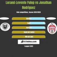 Lorand-Levente Fulop vs Jonathan Rodriguez h2h player stats