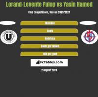 Lorand-Levente Fulop vs Yasin Hamed h2h player stats
