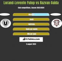 Lorand-Levente Fulop vs Razvan Oaida h2h player stats