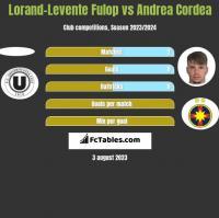 Lorand-Levente Fulop vs Andrea Cordea h2h player stats