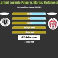 Lorand-Levente Fulop vs Marius Stefanescu h2h player stats