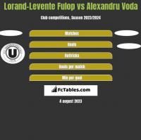 Lorand-Levente Fulop vs Alexandru Voda h2h player stats