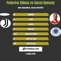 Federico Chiesa vs Aaron Ramsey h2h player stats