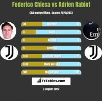 Federico Chiesa vs Adrien Rabiot h2h player stats
