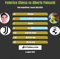 Federico Chiesa vs Alberto Paloschi h2h player stats