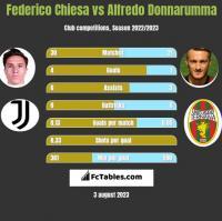 Federico Chiesa vs Alfredo Donnarumma h2h player stats