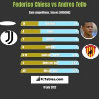 Federico Chiesa vs Andres Tello h2h player stats