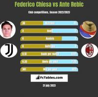 Federico Chiesa vs Ante Rebic h2h player stats