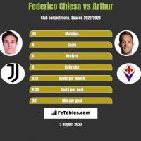 Federico Chiesa vs Arthur h2h player stats