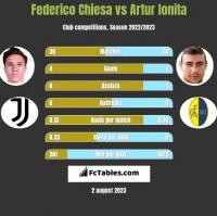 Federico Chiesa vs Artur Ionita h2h player stats