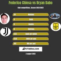 Federico Chiesa vs Bryan Dabo h2h player stats
