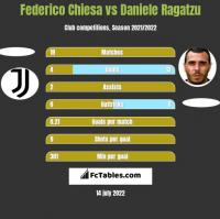 Federico Chiesa vs Daniele Ragatzu h2h player stats