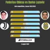Federico Chiesa vs Darko Lazovic h2h player stats