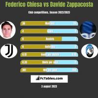 Federico Chiesa vs Davide Zappacosta h2h player stats