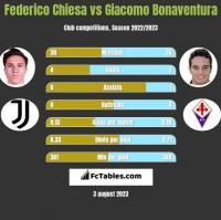 Federico Chiesa vs Giacomo Bonaventura h2h player stats