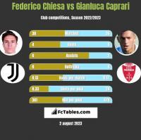 Federico Chiesa vs Gianluca Caprari h2h player stats