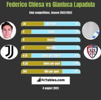 Federico Chiesa vs Gianluca Lapadula h2h player stats