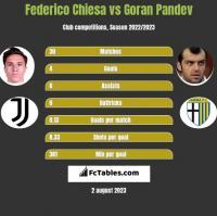Federico Chiesa vs Goran Pandev h2h player stats