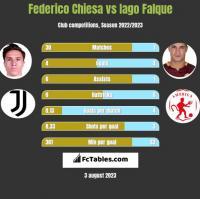 Federico Chiesa vs Iago Falque h2h player stats