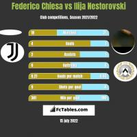 Federico Chiesa vs Ilija Nestorovski h2h player stats