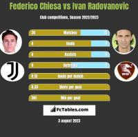 Federico Chiesa vs Ivan Radovanovic h2h player stats