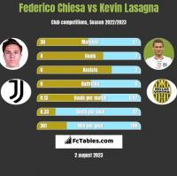 Federico Chiesa vs Kevin Lasagna h2h player stats