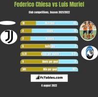 Federico Chiesa vs Luis Muriel h2h player stats