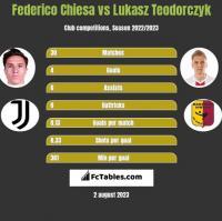 Federico Chiesa vs Lukasz Teodorczyk h2h player stats